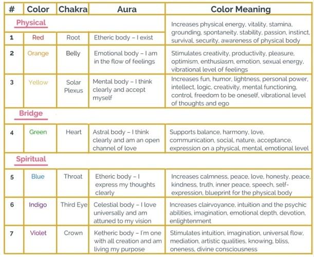 auras-and-chakras-3